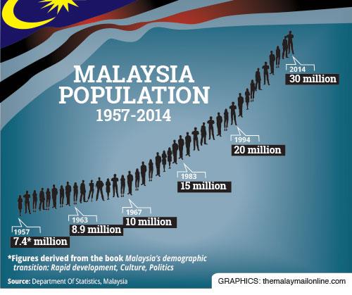 Mal-Population(1)
