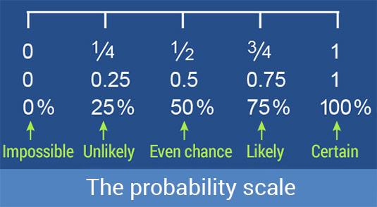 Probability Scale