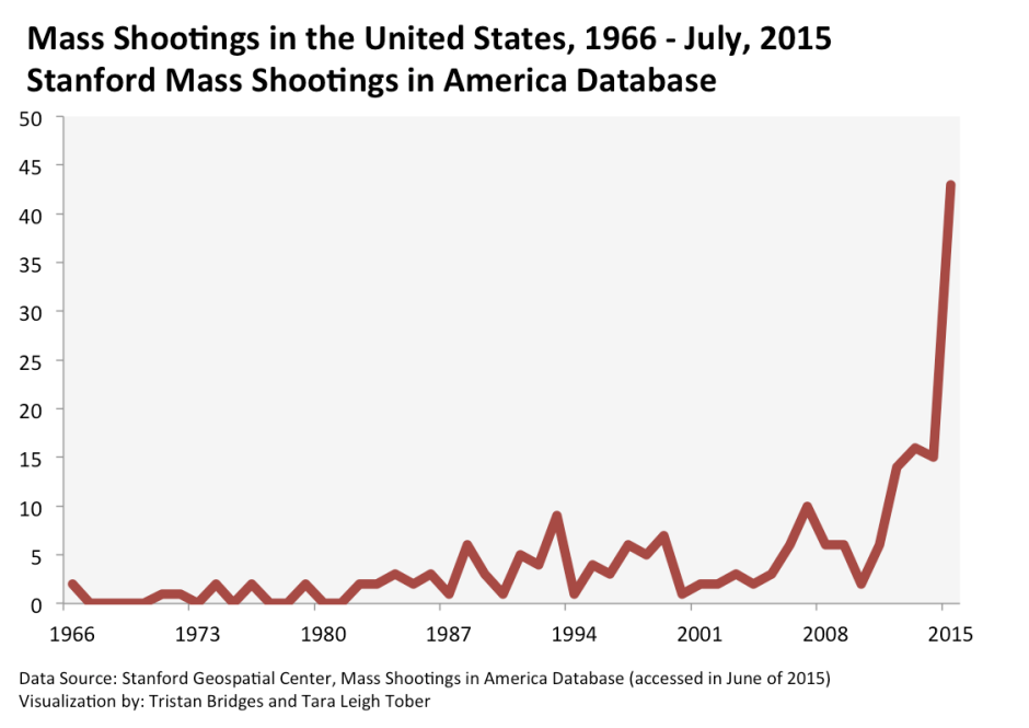Mass-Shootings-Stanford-1